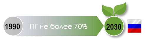 климатические цели России до 2030 года