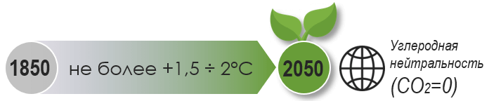 международные климатические цели до 2050 года