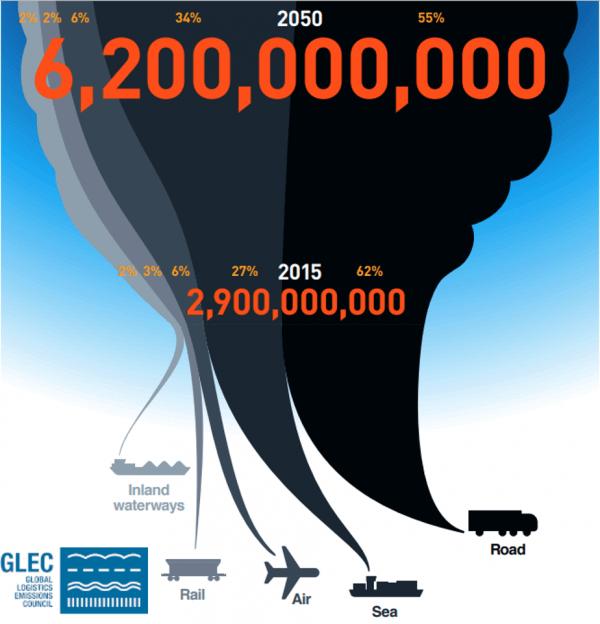 выбросы парниковых газов в цепях поставок транспорт